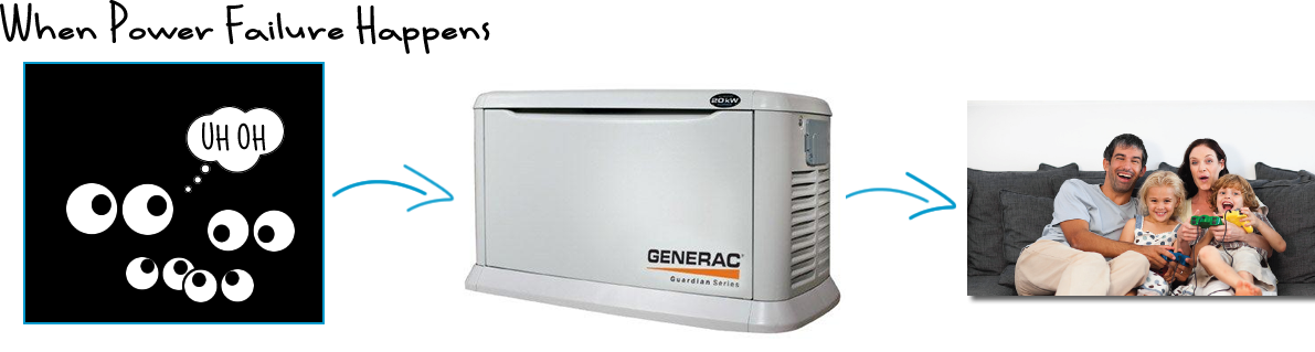 GENERAC Kellam Mechanical